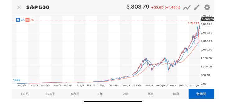 俺、年利7%のS&P…画像