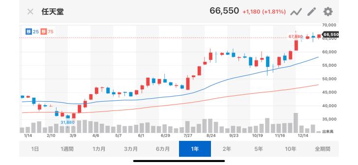 任天堂の株が600万円超えてて…画像
