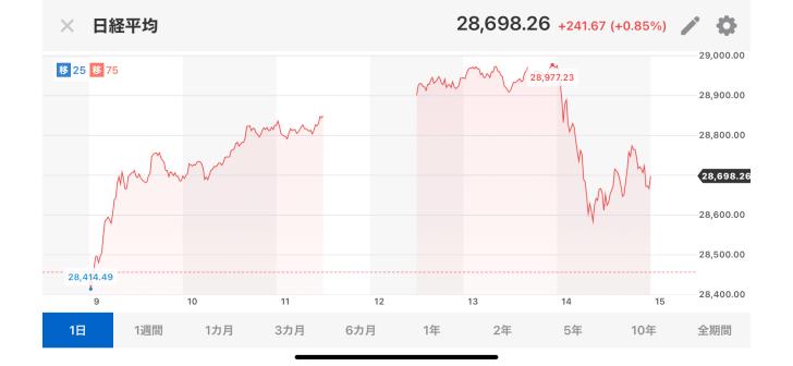 日経平均株価が連日連騰し30,…画像