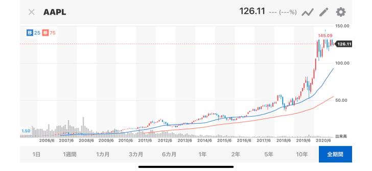 2004年のApple株に10…画像
