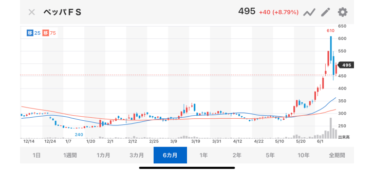 いきなりステーキの株価が大復活…画像