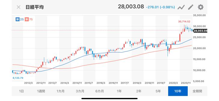みんなって株式投資でそこそこ儲…画像