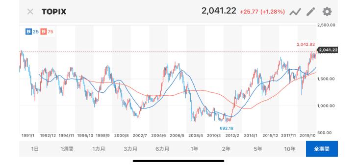 日本株爆上げ!トッピクスがバブ…画像