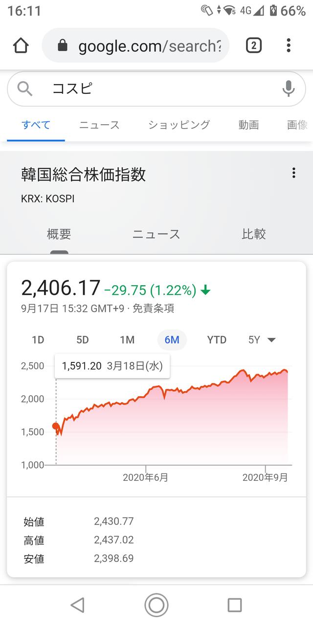韓国株がヤバすぎると話題に…画像