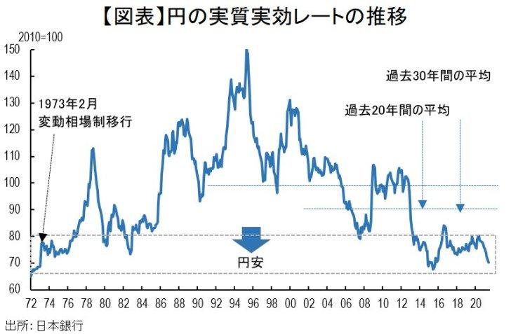 「日本円弱すぎw」円の実質実効…画像
