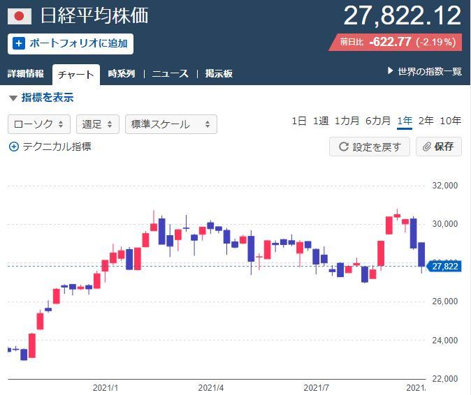 岸田新総裁選出から日本株が約2…画像