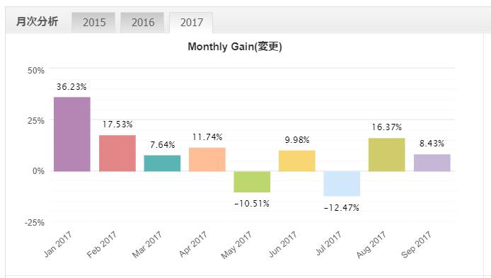 2017年FX自動売買履歴