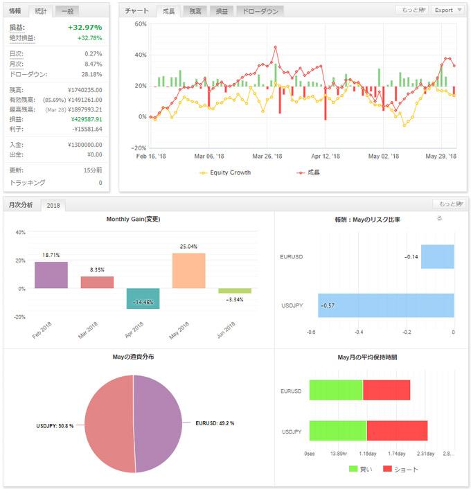 5月FX収益データ