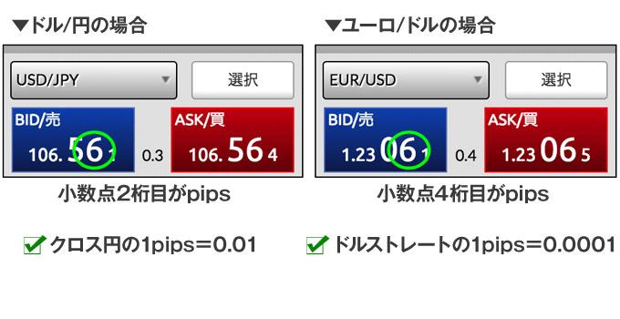 クロス円、ドルストレートのpips表記